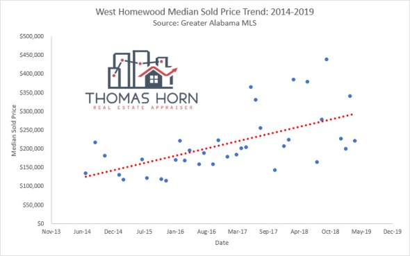 west homewood median sales price