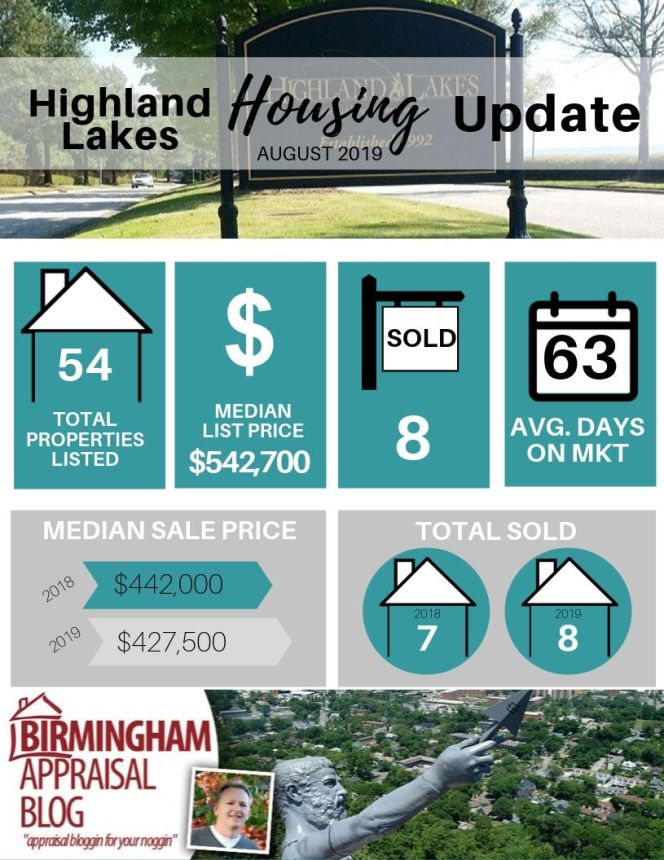 Highland Lakes Housing Update