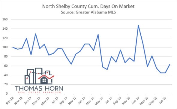 North Shelby County Cum. Days on Market