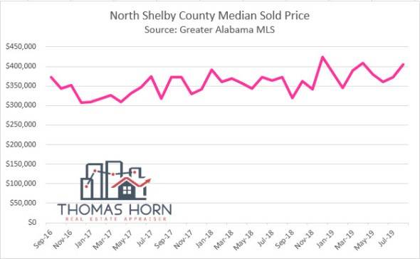 North Shelby County Median Sold Price