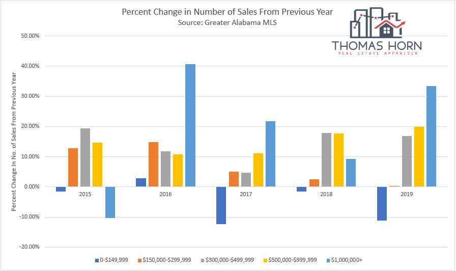 Percent change in Birmingham home sales from previous years