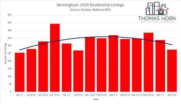 Birmingham new listings 4_23_2020