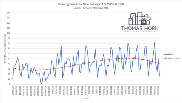 Birmingham new listings