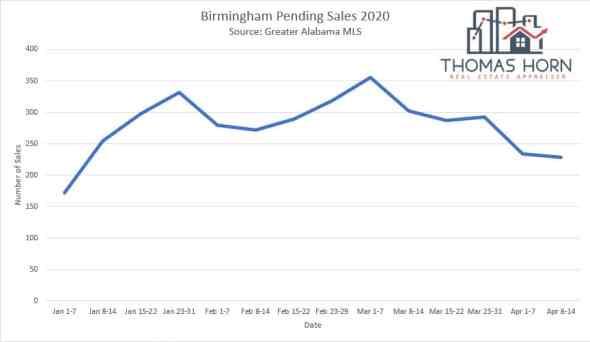 Birmingham pending sales 4_23+2020