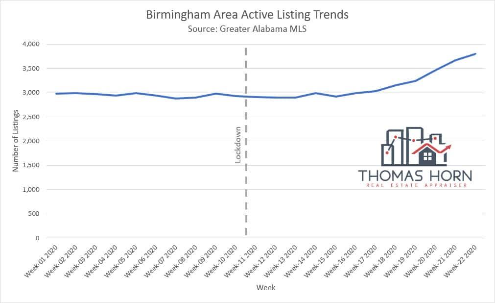 Birmingham Area Active Listing Trends June 2020