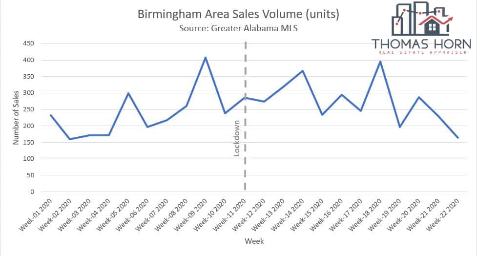 Birmingham Area Sales Volume in units June 2020