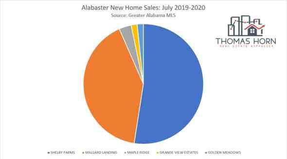 alabaster new home sales_