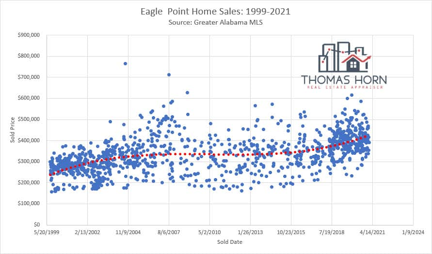 eagle point home sales