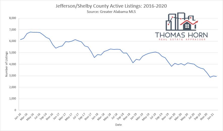 Jefferson and Shelby County Alabama Active Listings