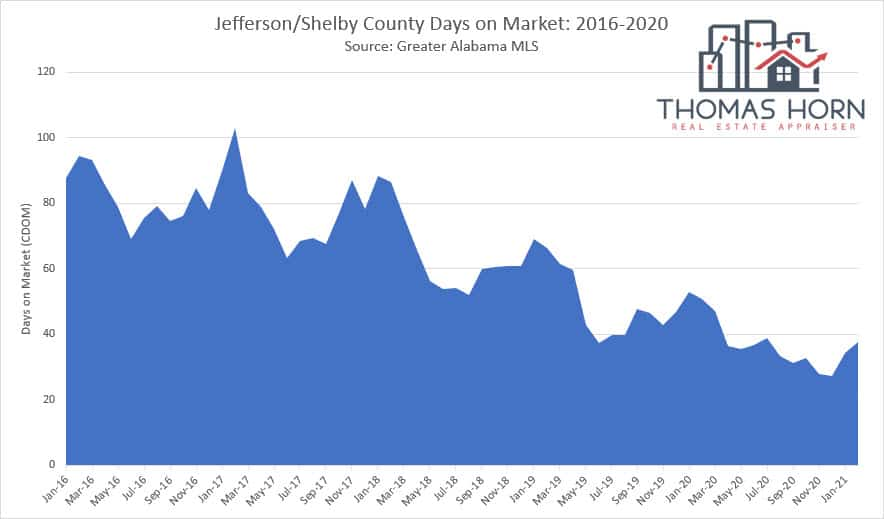 Jefferson and Shelby County Alabama Days on Market