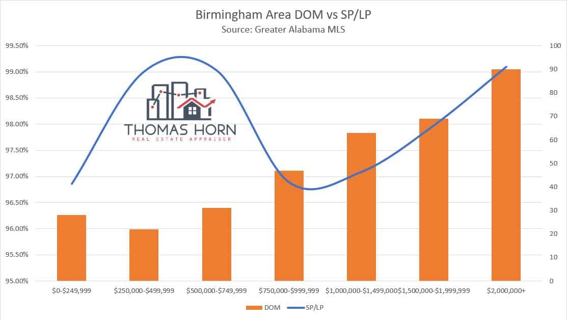 Birmingham Area DOM and SP to LP Ratio