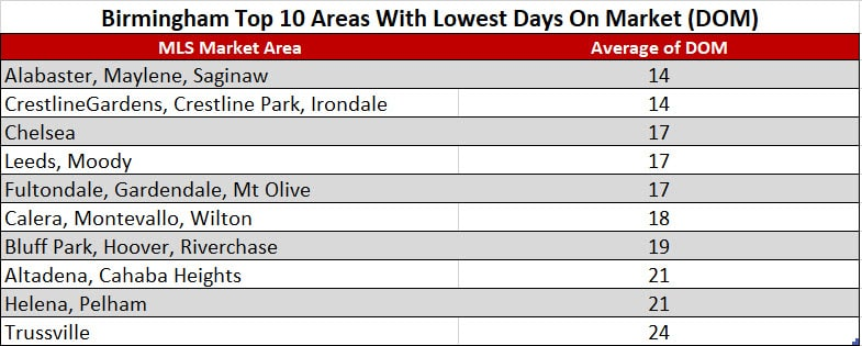 Birmingham Top 10 Areas With Lowest Days On Market (DOM)