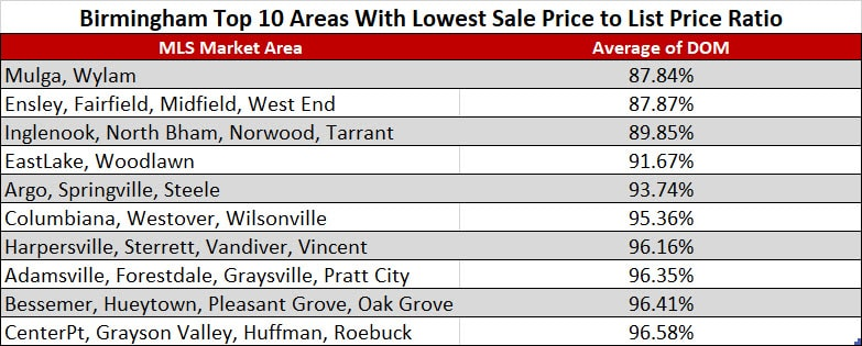 Birmingham Top 10 Areas With Lowest Sale Price to List Price Ratio