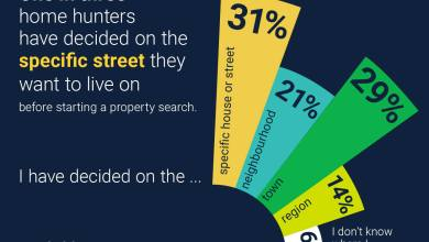 Photo of One In Three Home Hunters Have Decided On The Specific Street They Want To Live On