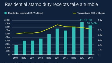 Photo of Residential Stamp Duty Receipts Take A Tumble