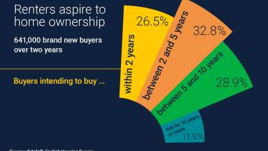 Photo of Renters Aspire To Home Ownership
