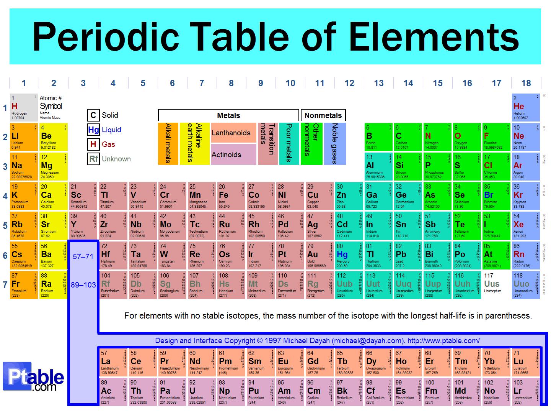 Semua tentang tabel periodik bisakimia semua tentang tabel periodik sumber ptable ccuart Images