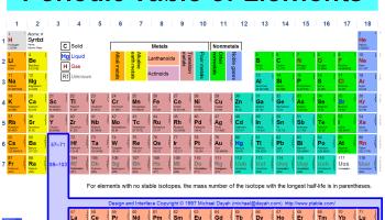 Asal usul nama unsur baru dalam tabel periodik bisakimia semua tentang tabel periodik urtaz Gallery