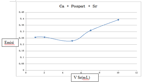 Laporan Praktikum Instrumentasi : AES (Atomic Emission Spectroscopy)