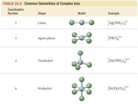 Bilangan Koordinasi dan Geometri Koordinasi