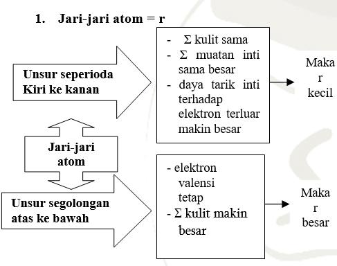 ringkasan materi sistem periodik unsur - Tabel Periodik Unsur Bentuk Panjang Tersusun