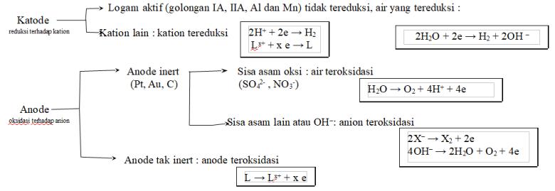 redoks 2