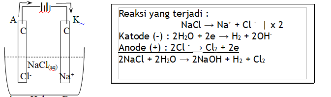 redoks 3