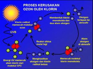 https://i2.wp.com/bisakimia.com/wp-content/uploads/2017/12/22f0a-proses_rusaknya_lapisan_ozon.png?w=1540&ssl=1