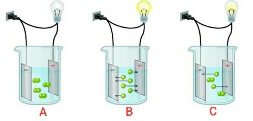larutan elektrolit dan nonelektrolit
