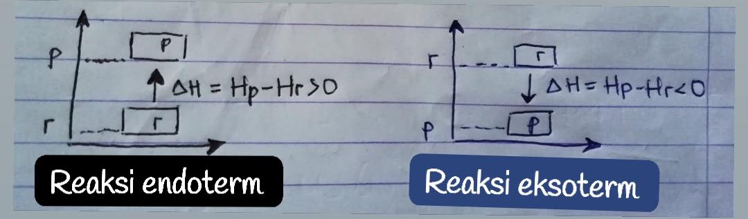 Reaksi kimia terhadap kalor