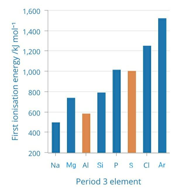 Energi Ionisasi unsur periode ketiga