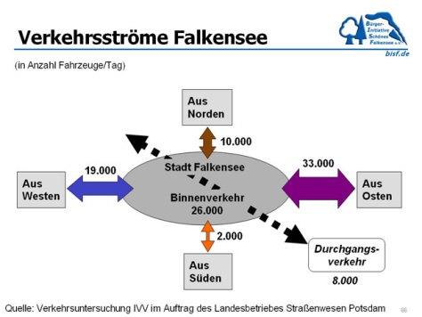 Verkehrsstroeme_Falkensee_vo