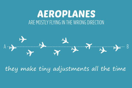 AEROPLANES ARE MOSTLY FLYING IN THE WRONG DIRECTION