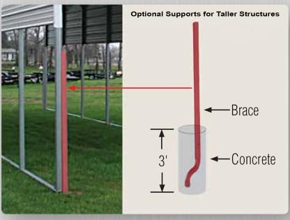 Concrete Supports