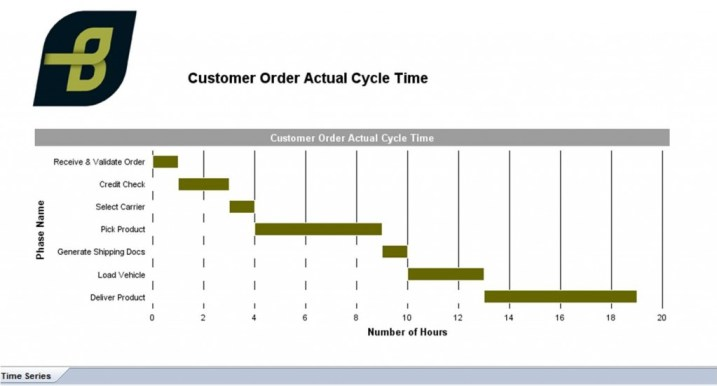 Business Analytic Cycle Time