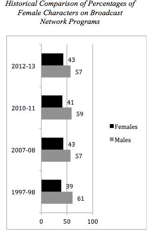 graph on women in TV