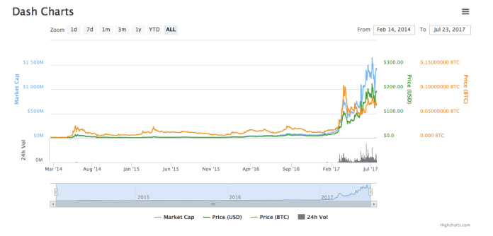 dash_price