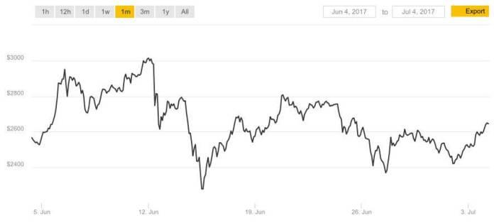 price-