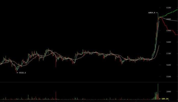 bitcoin-price-6000-record.jpg