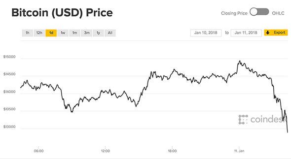 Bitcoin-South-Korea-plummets-value-1190080