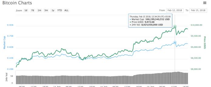 bitcoin-passes-10k-02