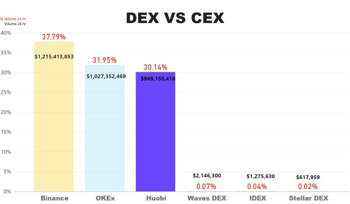 DEX VS CEX