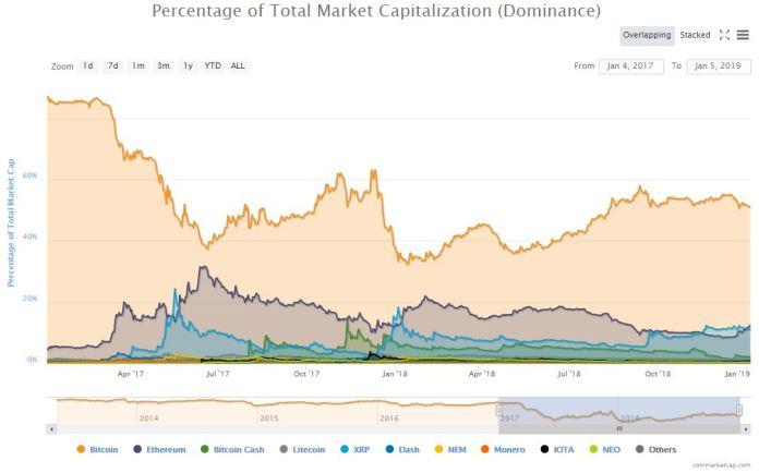 bitcoin-dominance-jan7