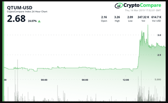 cc_24_hour_chart_for_qtum_-_14_march_2019.png__800x492_q85_crop_subsampling-2_upscale