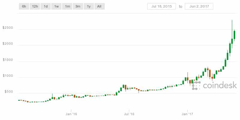 Bitcoin Price Boom Chart