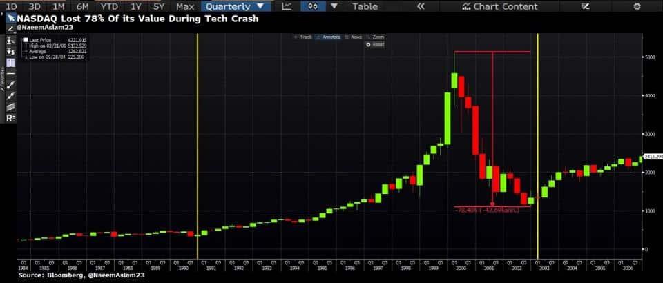 NASDAQ tech crash