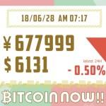 【18/06/28】ビットコインの価格、上がる?下がる?テクニカルチャート分析で価格予想!