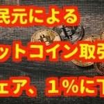 仮想通貨(暗号通貨)人民元による ビットコイン取引 シェア、1%に下落