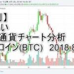 【週刊】やさしい仮想通貨チャート分析:ビットコイン 2018.08.28