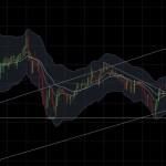 【ビットコインFX】日足で調整の兆し?9/4のBTCFX戦略と目線【仮想通貨】